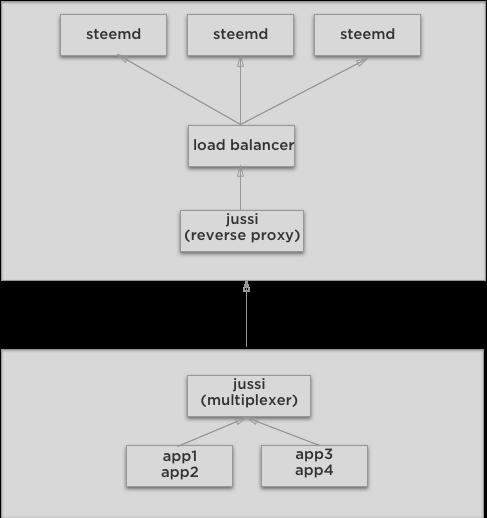 Using jussi as a Multiplexer | Steem Developer